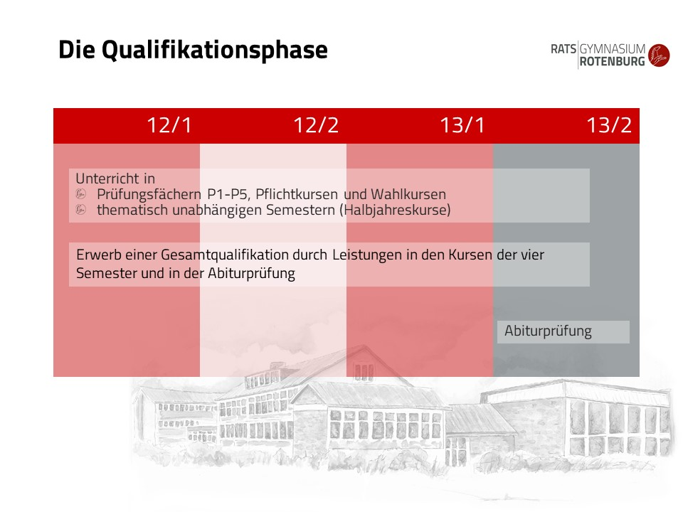 Qualifikationsphase (3)