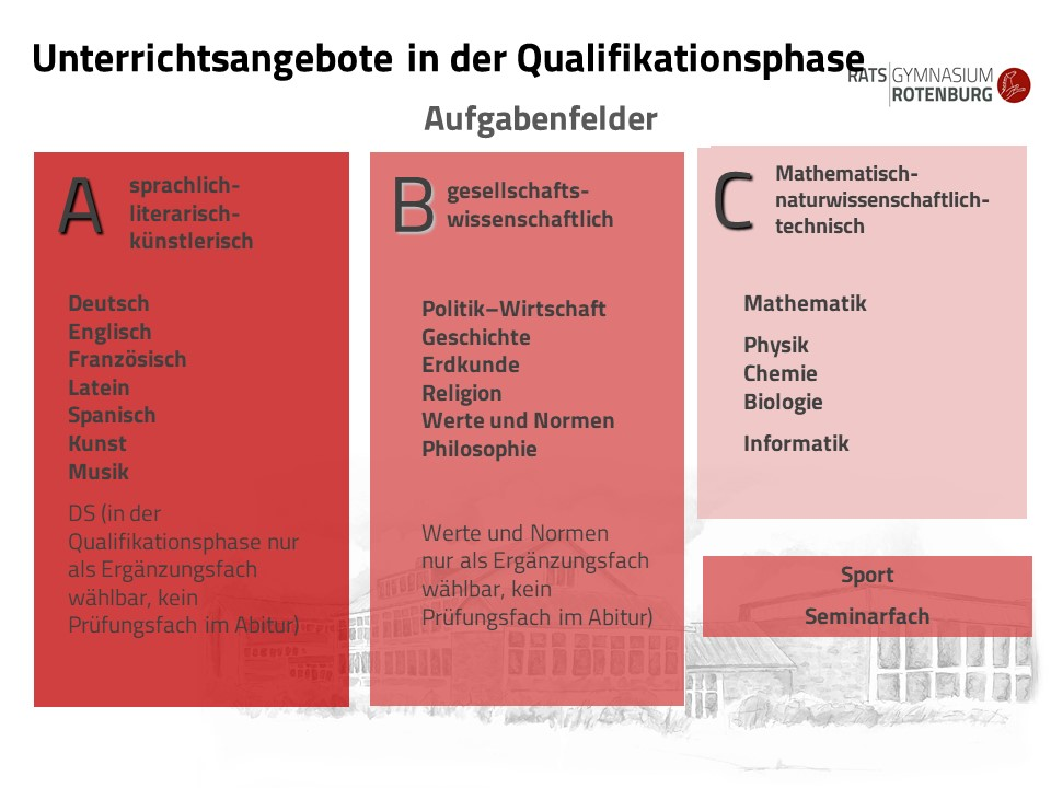 Qualifikationsphase (5)