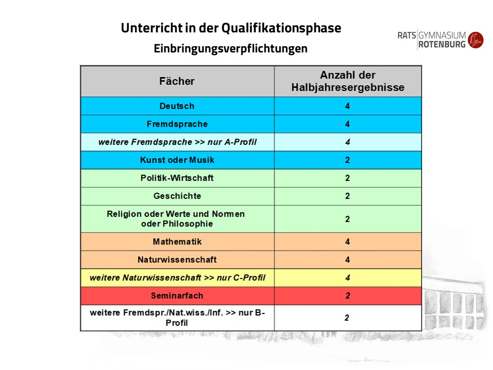 Qualifikationsphase (9)