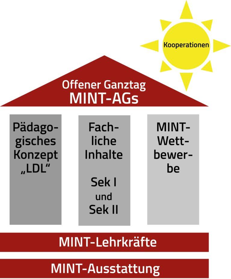 Das MINT-Haus am Ratsgymnasium Rotenburg
